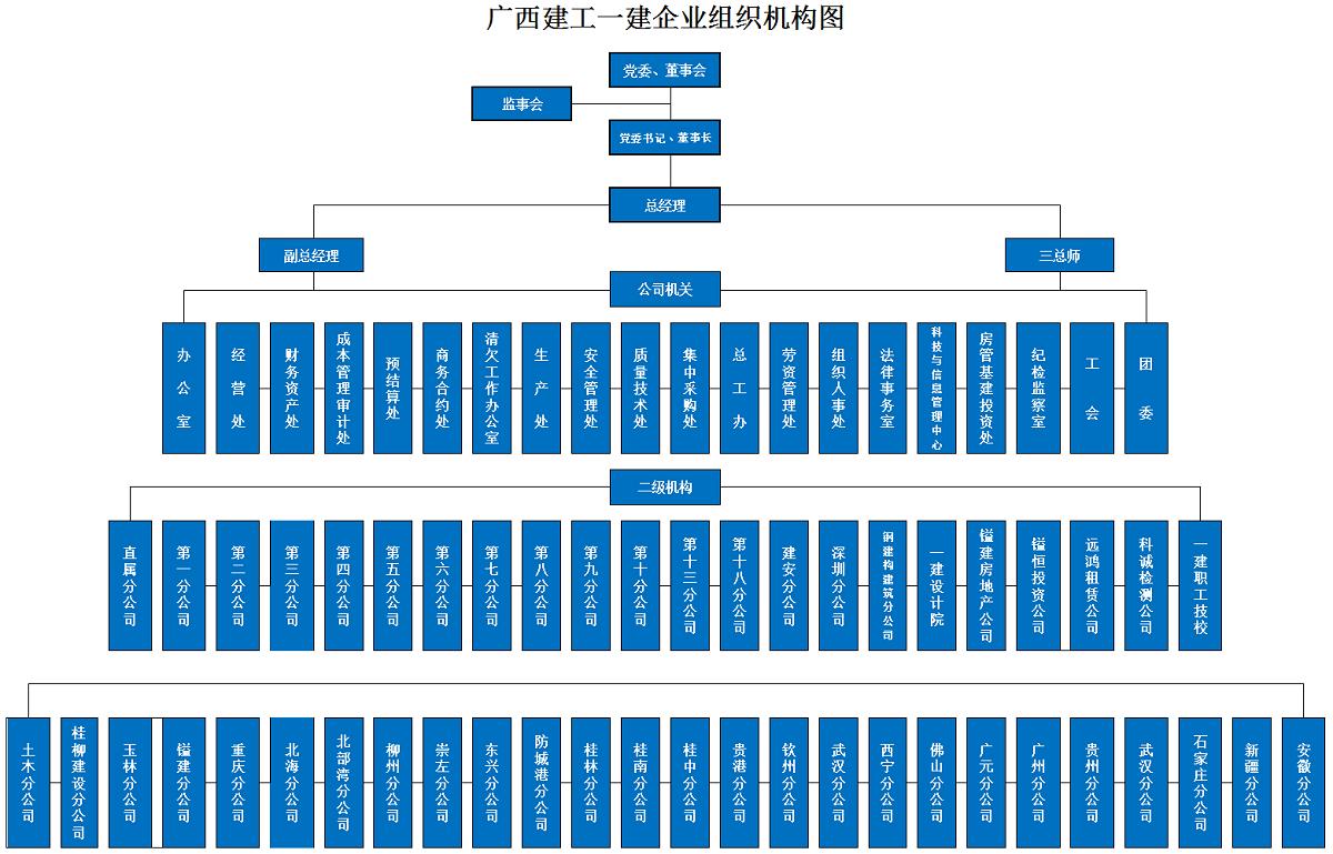 苹果ManBetX下载2020组织机构图1200.png